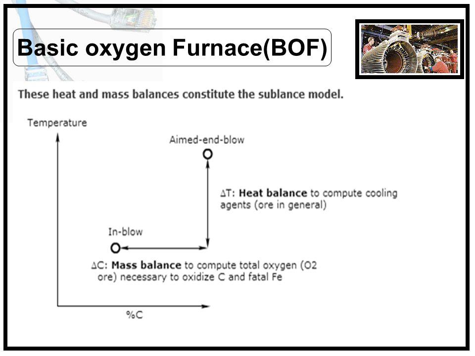 Basic oxygen Furnace(BOF)