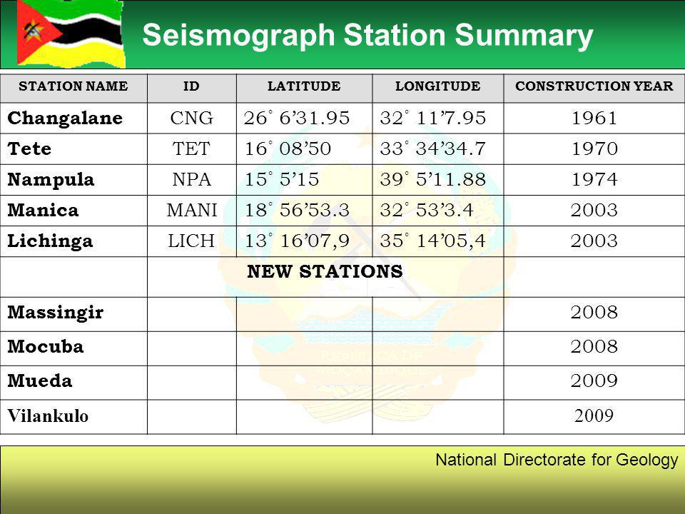 6 National Directorate for Geology Seismograph Station Summary STATION NAMEIDLATITUDELONGITUDECONSTRUCTION YEAR Changalane CNG26˚ 6'31.9532˚ 11'7.951961 Tete TET16˚ 08'5033˚ 34'34.71970 Nampula NPA15˚ 5'1539˚ 5'11.881974 Manica MANI18˚ 56'53.332˚ 53'3.42003 Lichinga LICH13˚ 16'07,935˚ 14'05,42003 NEW STATIONS Massingir 2008 Mocuba 2008 Mueda 2009 Vilankulo2009