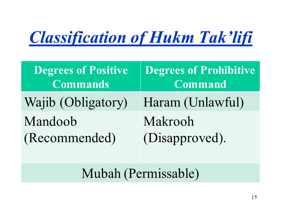 Classification of Hukm Tak'lifi according to Imam abu Hanifah Degrees of Positive Commands Degrees of Prohibitive Command Fard [Prescribed]Haraam (Unlawful) Wajib [Obligatory] Makrooh Tahreemi [Strongly disliked] Sunnate Muakkada [Emphasised Sunnah] Isa at [Detested] Sunnate Ghair Muakkada [Recommended Sunnah] Makrooh Tanzihi [Disliked] Mustahabb [Recommended]Khilafe Awla Mubah (Permissable) 16