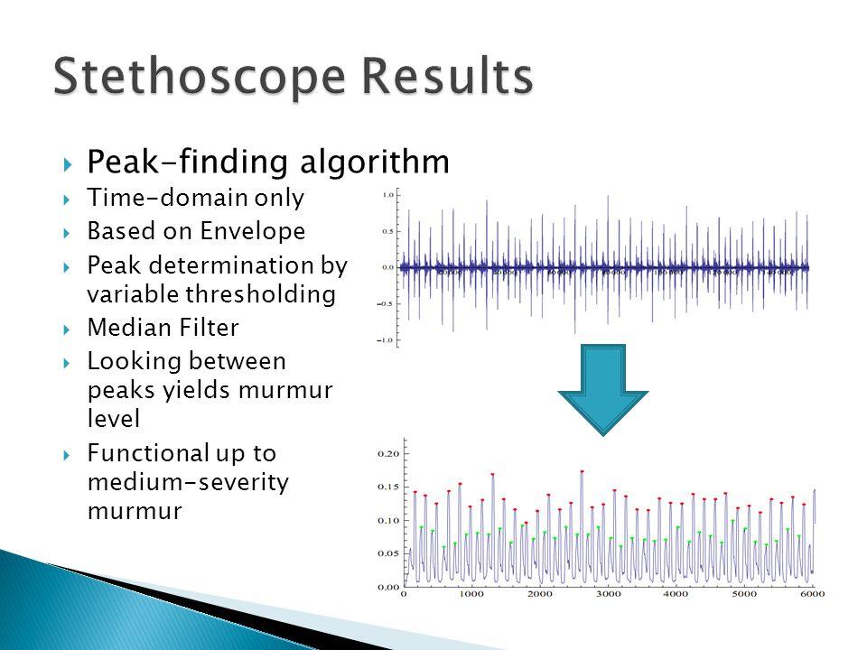  Peak-finding algorithm  Time-domain only  Based on Envelope  Peak determination by variable thresholding  Median Filter  Looking between peaks