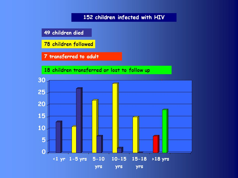 152 children infected with HIV 78 children followed 49 children died 18 children transferred or lost to follow up 7 transferred to adult Mars 2005 0 5