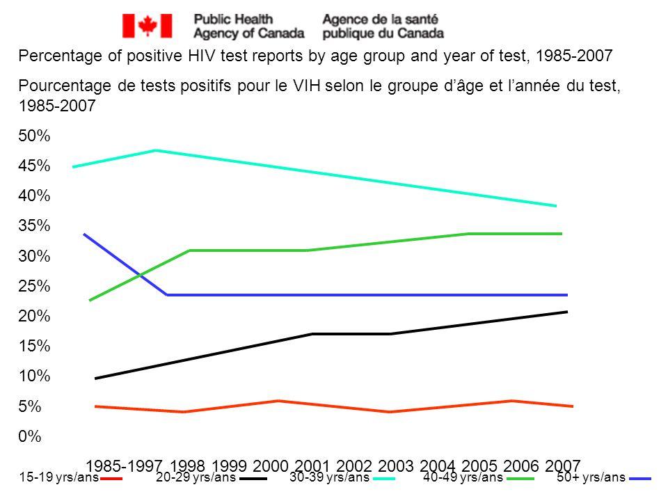 Percentage of positive HIV test reports by age group and year of test, 1985-2007 Pourcentage de tests positifs pour le VIH selon le groupe d'âge et l'