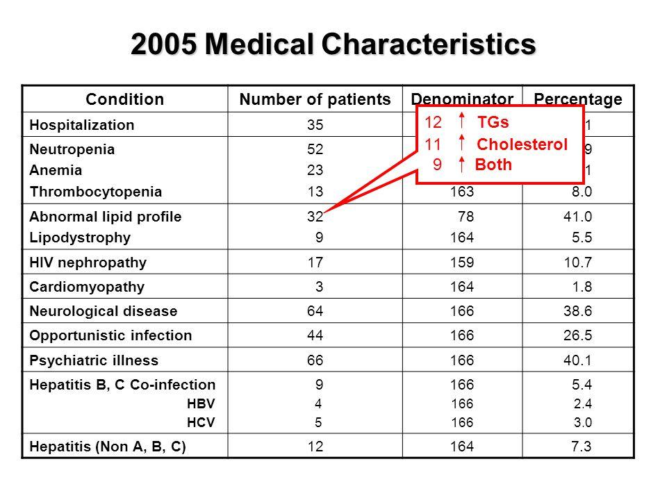 2005 Medical Characteristics ConditionNumber of patientsDenominatorPercentage Hospitalization3516621.1 Neutropenia Anemia Thrombocytopenia 52 23 13 16