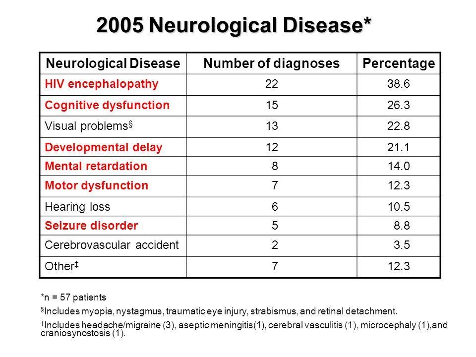 2005 Neurological Disease* Neurological DiseaseNumber of diagnosesPercentage HIV encephalopathy2238.6 Cognitive dysfunction1526.3 Visual problems § 13