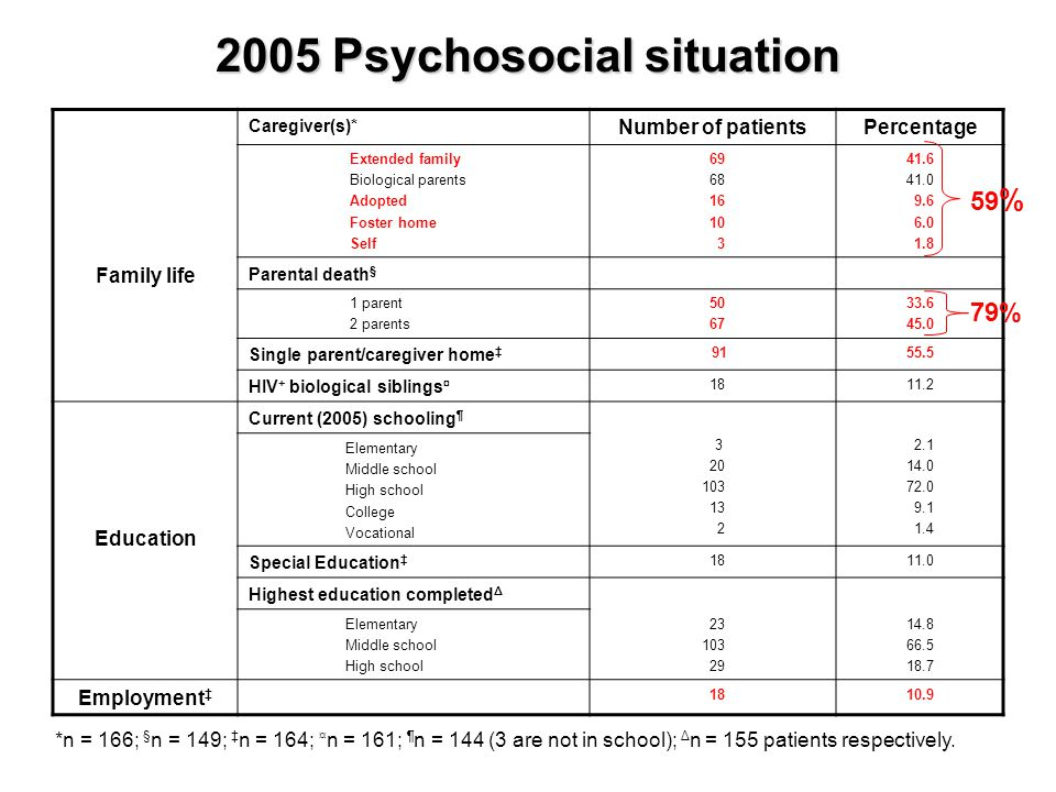 2005 Psychosocial situation Family life Caregiver(s)* Number of patientsPercentage Extended family Biological parents Adopted Foster home Self 69 68 1