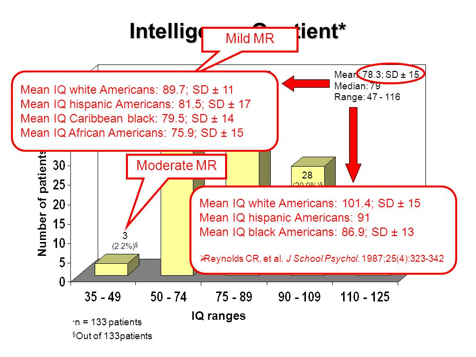 Intelligence Quotient* 50 (37.3%) § 28 (20.9%) § 4 (3.0%) § IQ ranges Number of patients * n = 133 patients § Out of 133patients Mean: 78.3; SD ± 15 Median: 79 Range: 47 - 116 3 (2.2%) § 48 (36.1%) § Moderate MR Mild MR Mean IQ white Americans: 101.4; SD ± 15 Mean IQ hispanic Americans: 91 Mean IQ black Americans: 86.9; SD ± 13  Reynolds CR, et al.