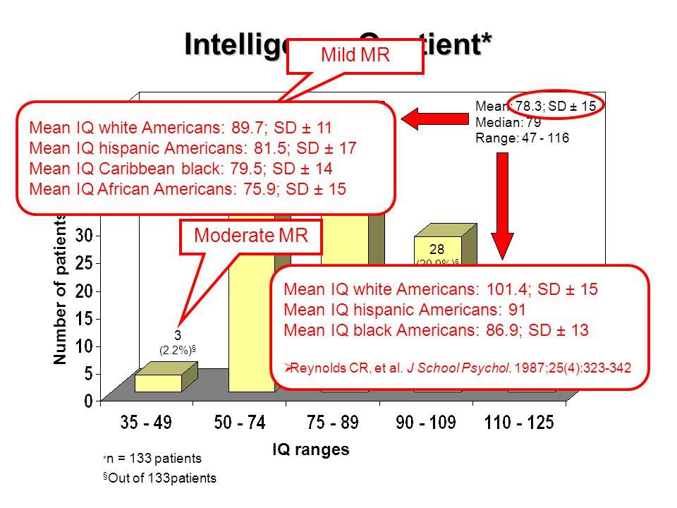 Intelligence Quotient* 50 (37.3%) § 28 (20.9%) § 4 (3.0%) § IQ ranges Number of patients * n = 133 patients § Out of 133patients Mean: 78.3; SD ± 15 M