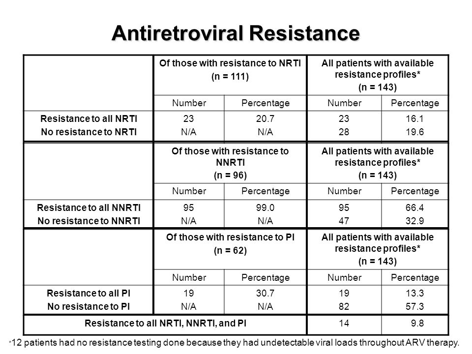 Antiretroviral Resistance Of those with resistance to NRTI (n = 111) All patients with available resistance profiles* (n = 143) NumberPercentageNumberPercentage Resistance to all NRTI No resistance to NRTI 23 N/A 20.7 N/A 23 28 16.1 19.6 Of those with resistance to NNRTI (n = 96) All patients with available resistance profiles* (n = 143) NumberPercentageNumberPercentage Resistance to all NNRTI No resistance to NNRTI 95 N/A 99.0 N/A 95 47 66.4 32.9 Of those with resistance to PI (n = 62) All patients with available resistance profiles* (n = 143) NumberPercentageNumberPercentage Resistance to all PI No resistance to PI 19 N/A 30.7 N/A 19 82 13.3 57.3 Resistance to all NRTI, NNRTI, and PI1409.8 * 12 patients had no resistance testing done because they had undetectable viral loads throughout ARV therapy.