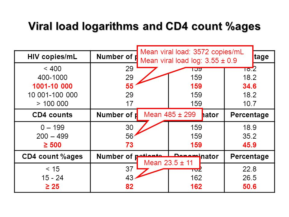 Viral load logarithms and CD4 count %ages HIV copies/mLNumber of patientsDenominatorPercentage < 400 400-1000 1001-10 000 10 001-100 000 > 100 000 29 55 29 17 159 18.2 34.6 18.2 10.7 CD4 countsNumber of patientsDenominatorPercentage 0 – 199 200 – 499 ≥ 500 30 56 73 159 18.9 35.2 45.9 CD4 count %agesNumber of patientsDenominatorPercentage < 15 15 - 24 ≥ 25 37 43 82 162 22.8 26.5 50.6 Mean viral load: 3572 copies/mL Mean viral load log: 3.55 ± 0.9 Mean 485 ± 299 Mean 23.5 ± 11