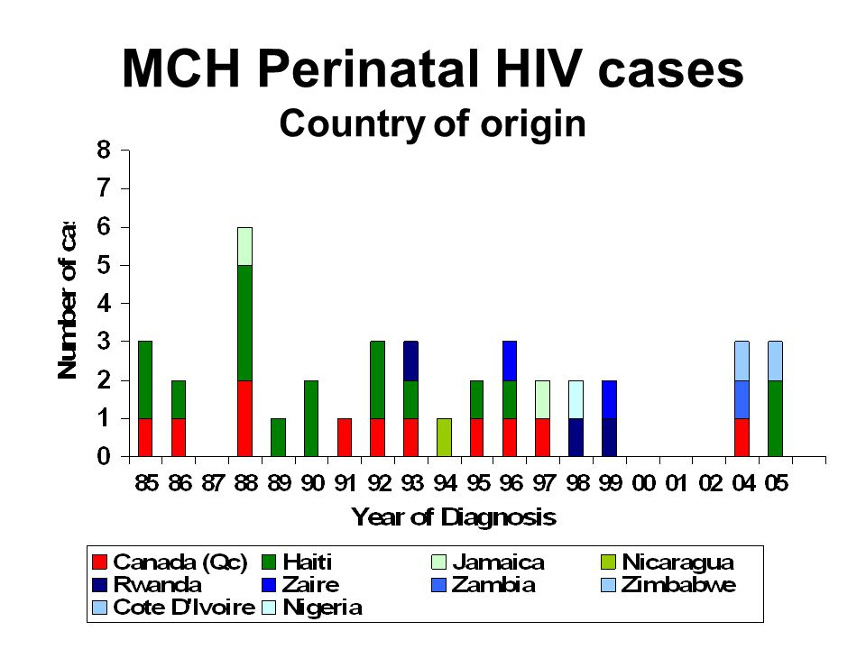 MCH Perinatal HIV cases Country of origin