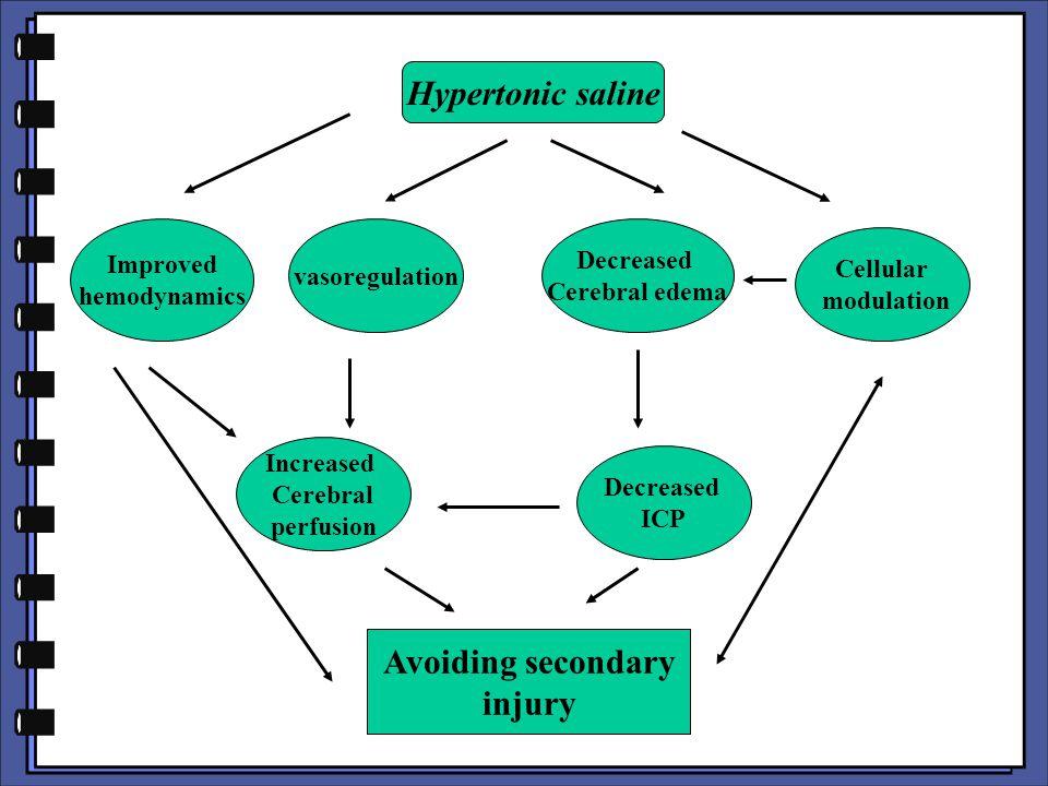 Hypertonic saline Improved hemodynamics vasoregulation Decreased Cerebral edema Cellular modulation Increased Cerebral perfusion Decreased ICP Avoidin