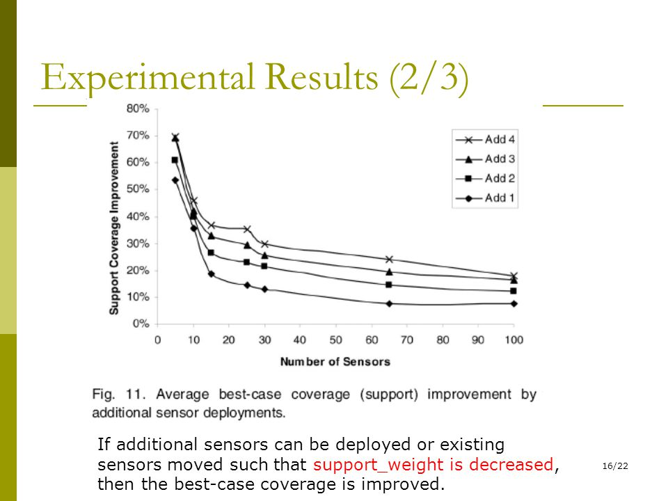 16/22 Experimental Results (2/3) If additional sensors can be deployed or existing sensors moved such that support_weight is decreased, then the best-case coverage is improved.
