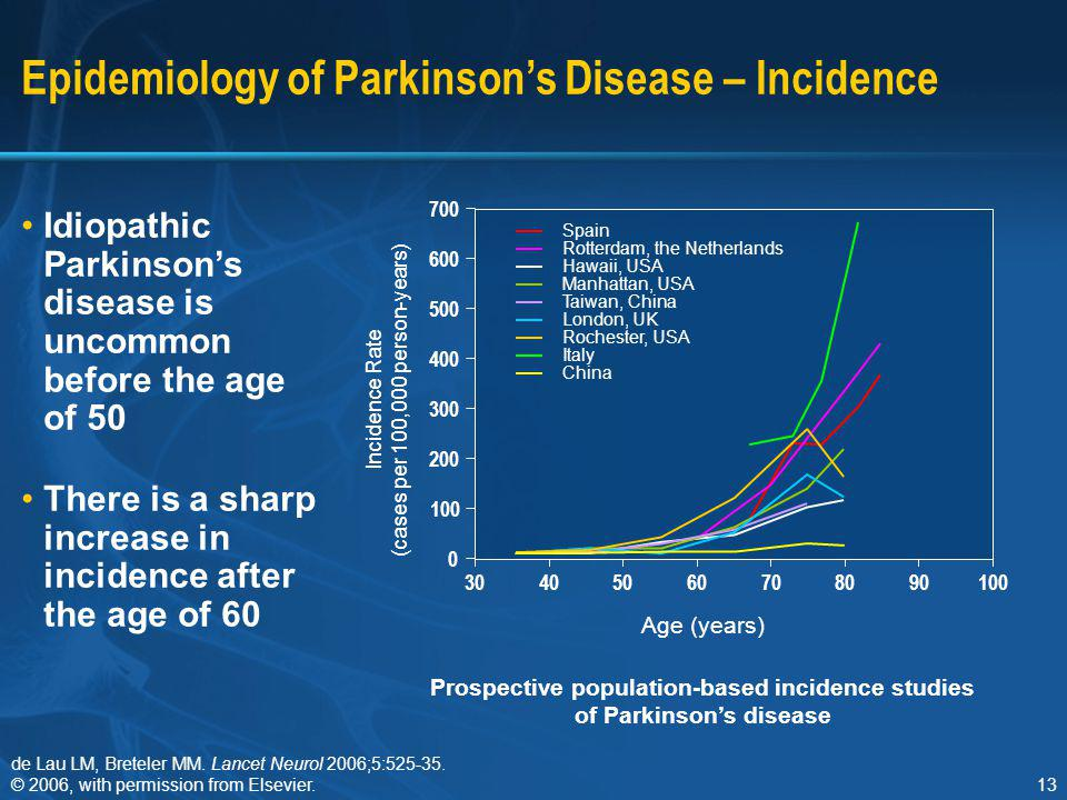 13 Epidemiology of Parkinson's Disease – Incidence Idiopathic Parkinson's disease is uncommon before the age of 50 There is a sharp increase in incide
