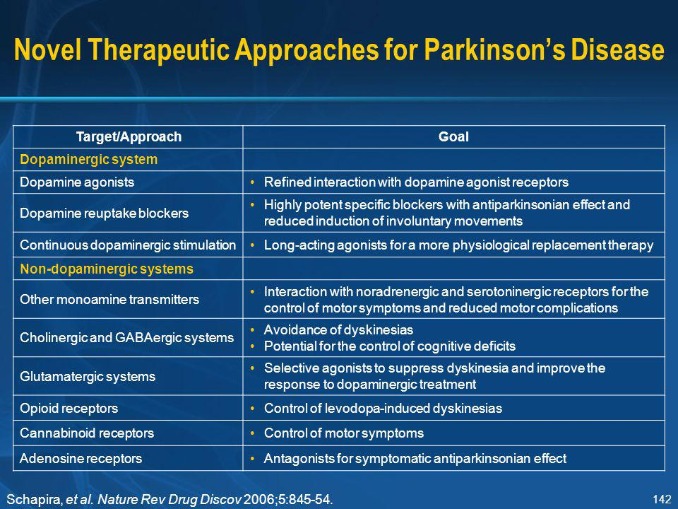 142 Novel Therapeutic Approaches for Parkinson's Disease Target/ApproachGoal Dopaminergic system Dopamine agonistsRefined interaction with dopamine ag