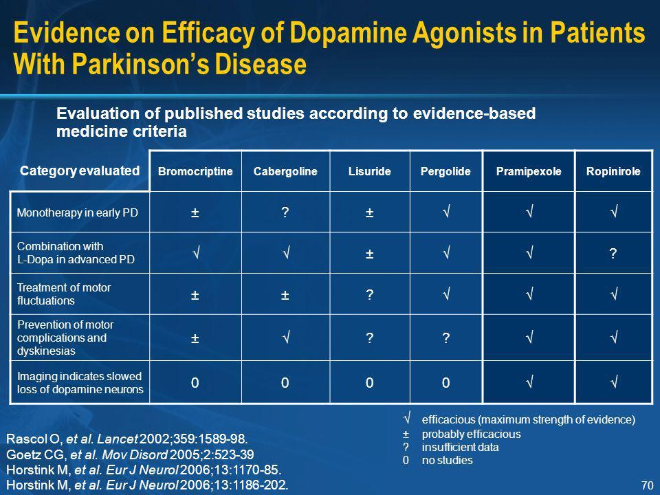 70 Evidence on Efficacy of Dopamine Agonists in Patients With Parkinson's Disease Evaluation of published studies according to evidence-based medicine