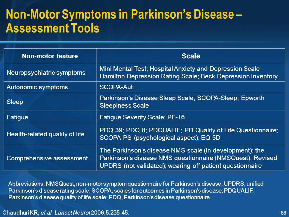 86 Non-Motor Symptoms in Parkinson's Disease – Assessment Tools Non-motor feature Scale Neuropsychiatric symptoms Mini Mental Test; Hospital Anxiety a