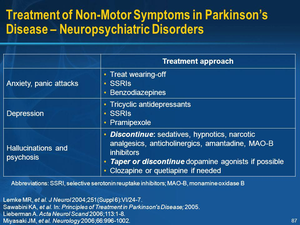 87 Treatment of Non-Motor Symptoms in Parkinson's Disease – Neuropsychiatric Disorders Treatment approach Anxiety, panic attacks Treat wearing-off SSR