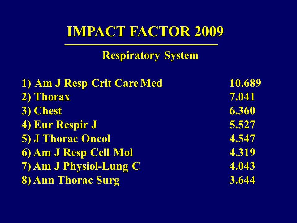 IMPACT FACTOR 2009 Respiratory System 1)Am J Resp Crit CareMed 1)Am J Resp Crit CareMed10.689 2) Thorax 2) Thorax7.041 3) Chest 3) Chest6.360 4) Eur Respir J 4) Eur Respir J5.527 5) 5) J Thorac Oncol4.547 6) Am J Resp Cell Mol 6) Am J Resp Cell Mol 4.319 7) Am J Physiol-Lung C 7) Am J Physiol-Lung C4.043 8) 8) Ann Thorac Surg3.644