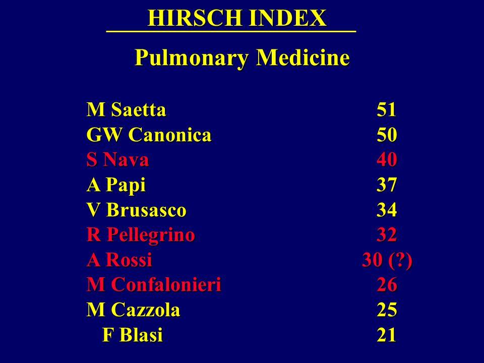 HIRSCH INDEX Pulmonary Medicine M Saetta 51 GW Canonica 50 S Nava 40 A Papi 37 V Brusasco 34 R Pellegrino 32 A Rossi 30 ( ) A Rossi 30 ( ) M Confalonieri 26 M Cazzola 25 F Blasi 21 F Blasi 21