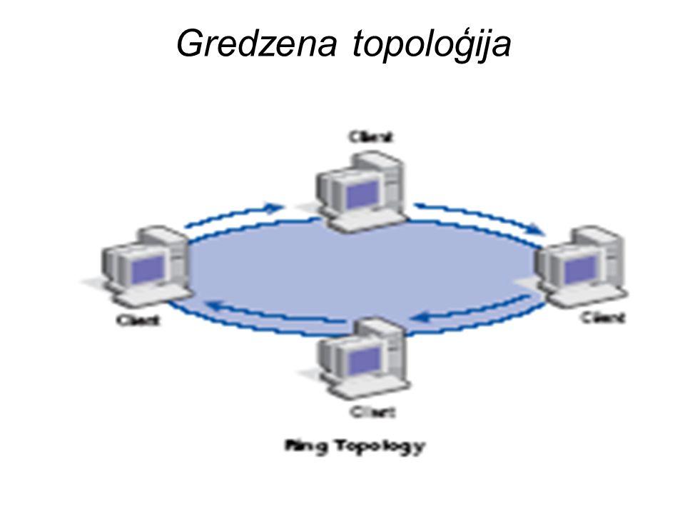 Gredzena topoloģija