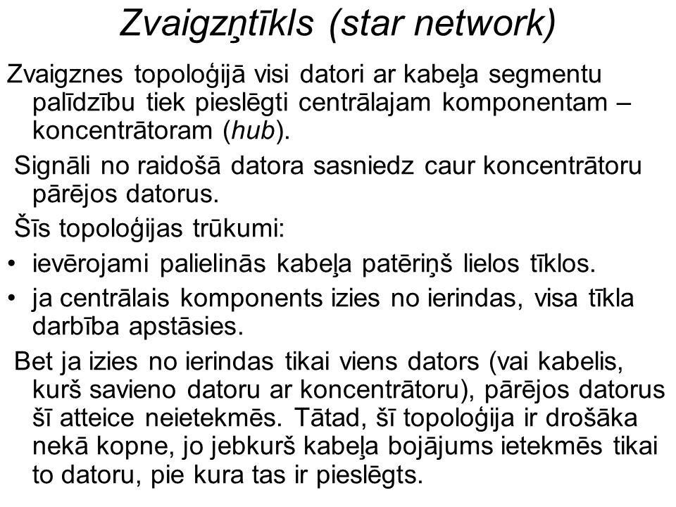 Zvaigzņtīkls (star network) Zvaigznes topoloģijā visi datori ar kabeļa segmentu palīdzību tiek pieslēgti centrālajam komponentam – koncentrātoram (hub