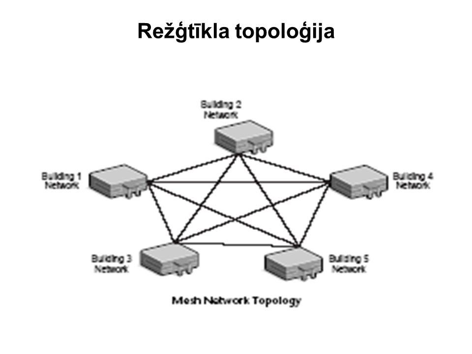 Režģtīkla topoloģija