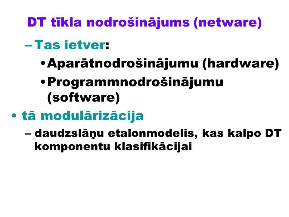 DT tīkla nodrošinājums (netware) –Tas ietver: Aparātnodrošinājumu (hardware) Programmnodrošinājumu (software) tā modulārizācija – daudzslāņu etalonmod