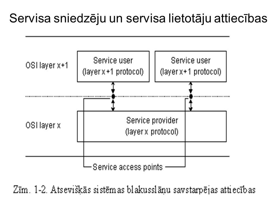 Servisa sniedzēju un servisa lietotāju attiecības