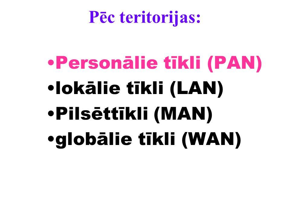 Pēc teritorijas: Personālie tīkli (PAN) lokālie tīkli (LAN) Pilsēttīkli (MAN) globālie tīkli (WAN)