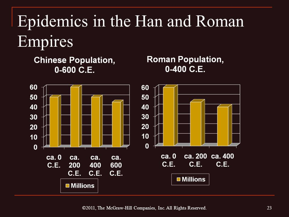 Epidemics in the Han and Roman Empires 23 ©2011, The McGraw-Hill Companies, Inc. All Rights Reserved.