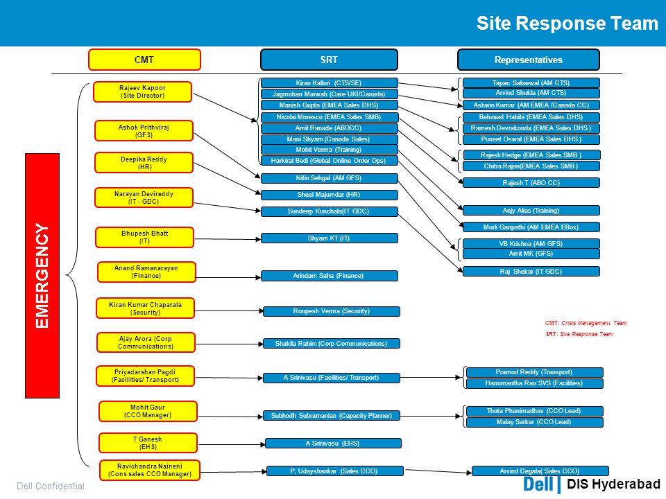 DIS Hyderabad Dell Confidential Site Response Team Amit Ranade (ABOCC) Kiran Kumar Chaparala (Security) Narayan Devireddy (IT - GDC) Priyadarshan Pagd
