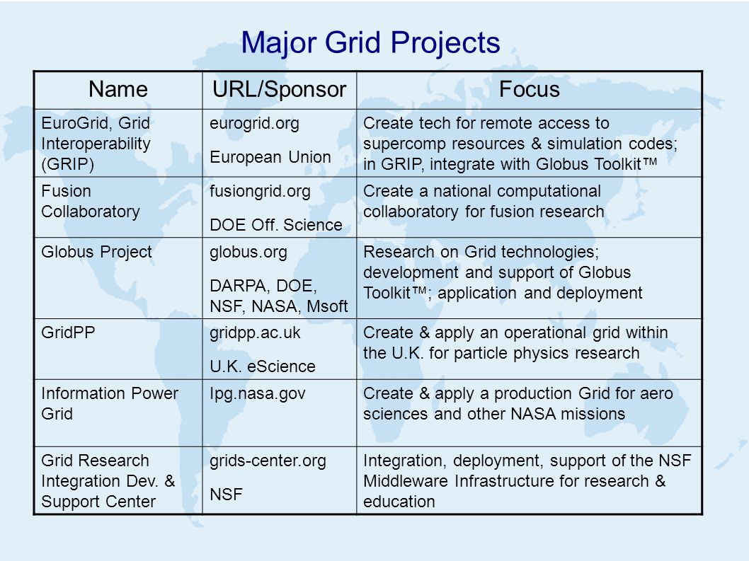 Major Grid Projects NameURL/SponsorFocus EuroGrid, Grid Interoperability (GRIP) eurogrid.org European Union Create tech for remote access to supercomp resources & simulation codes; in GRIP, integrate with Globus Toolkit™ Fusion Collaboratory fusiongrid.org DOE Off.