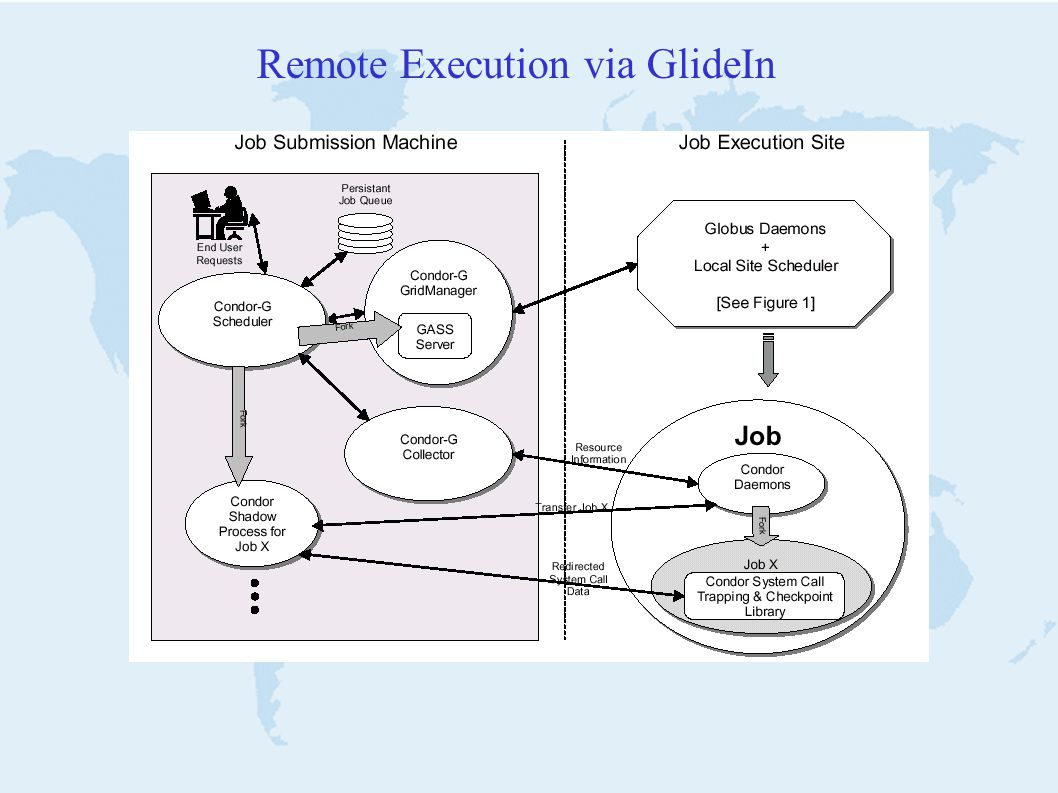 Remote Execution via GlideIn