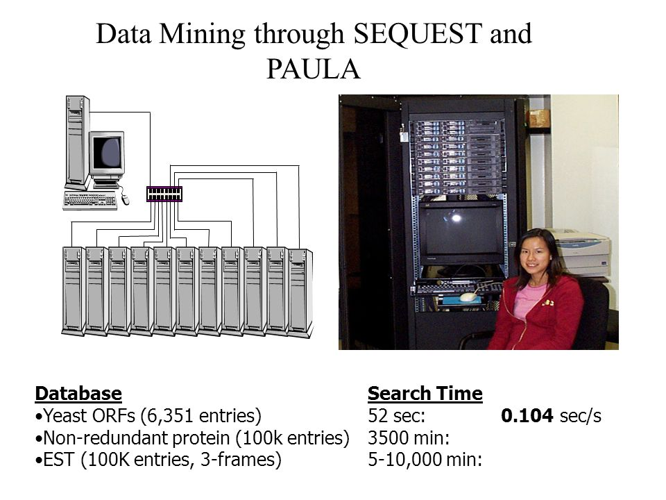 Data Mining through SEQUEST and PAULA DatabaseSearch Time Yeast ORFs (6,351 entries) 52 sec: 0.104 sec/s Non-redundant protein (100k entries) 3500 min: EST (100K entries, 3-frames) 5-10,000 min: