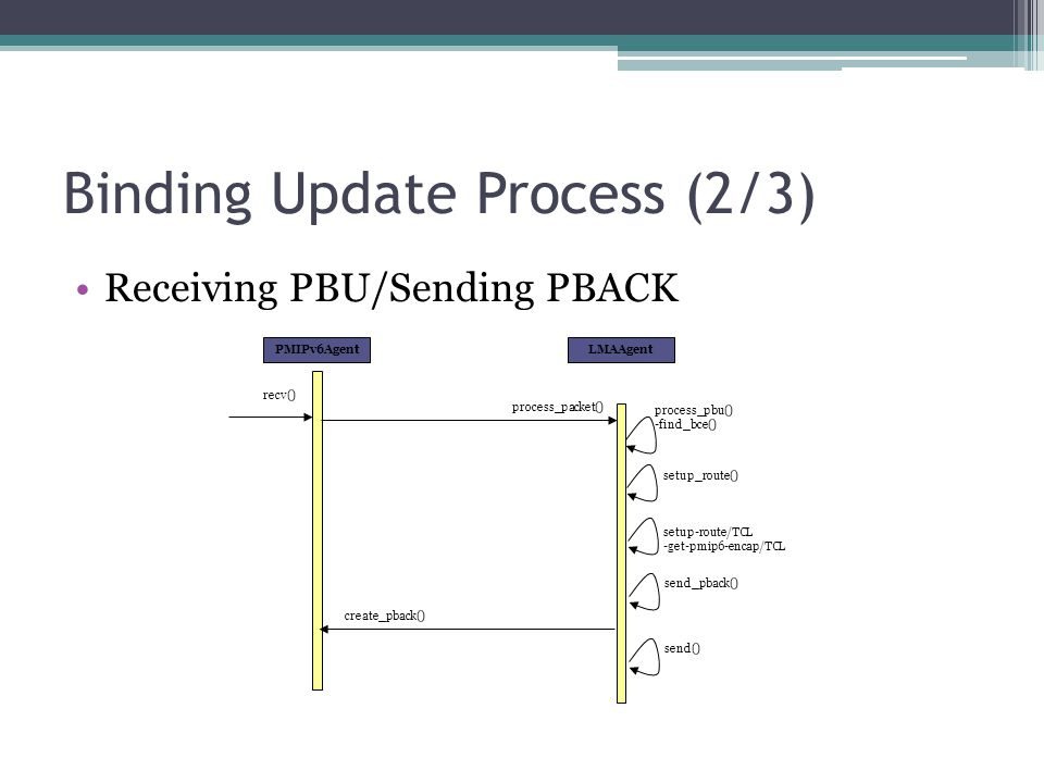 Binding Update Process (2/3) Receiving PBU/Sending PBACK LMAAgentPMIPv6Agent process_packet() setup_route() process_pbu() -find_bce() setup-route/TCL -get-pmip6-encap/TCL send_pback() recv() create_pback() send()