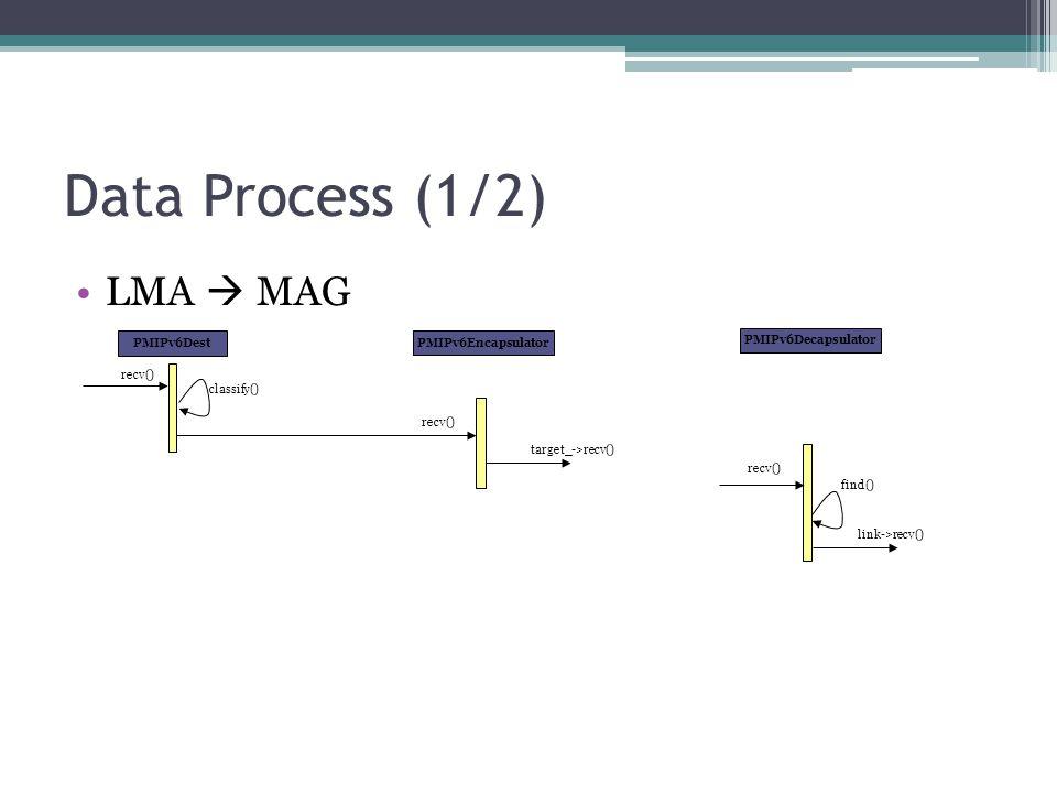 Data Process (1/2) LMA  MAG PMIPv6Encapsulator PMIPv6Dest recv() classify() recv() target_->recv() PMIPv6Decapsulator recv() find() link->recv()