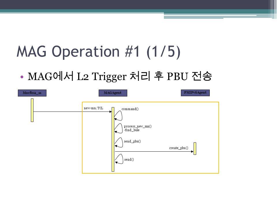 MAG Operation #1 (1/5) MAG 에서 L2 Trigger 처리 후 PBU 전송 MAGAgentMac802_11 new-mn/TCL process_new_mn() -find_bule command() send_pbu() PMIPv6Agent create_