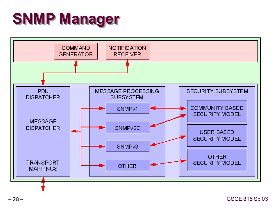 – 28 – CSCE 815 Sp 03 SNMP Manager