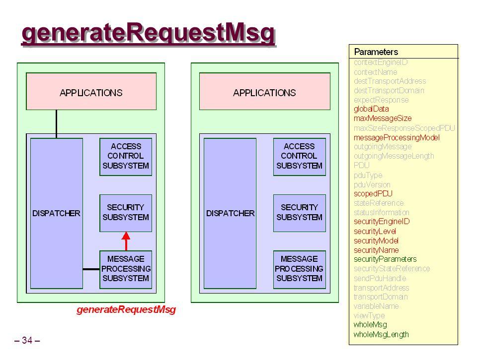 – 34 – CSCE 815 Sp 03 generateRequestMsg