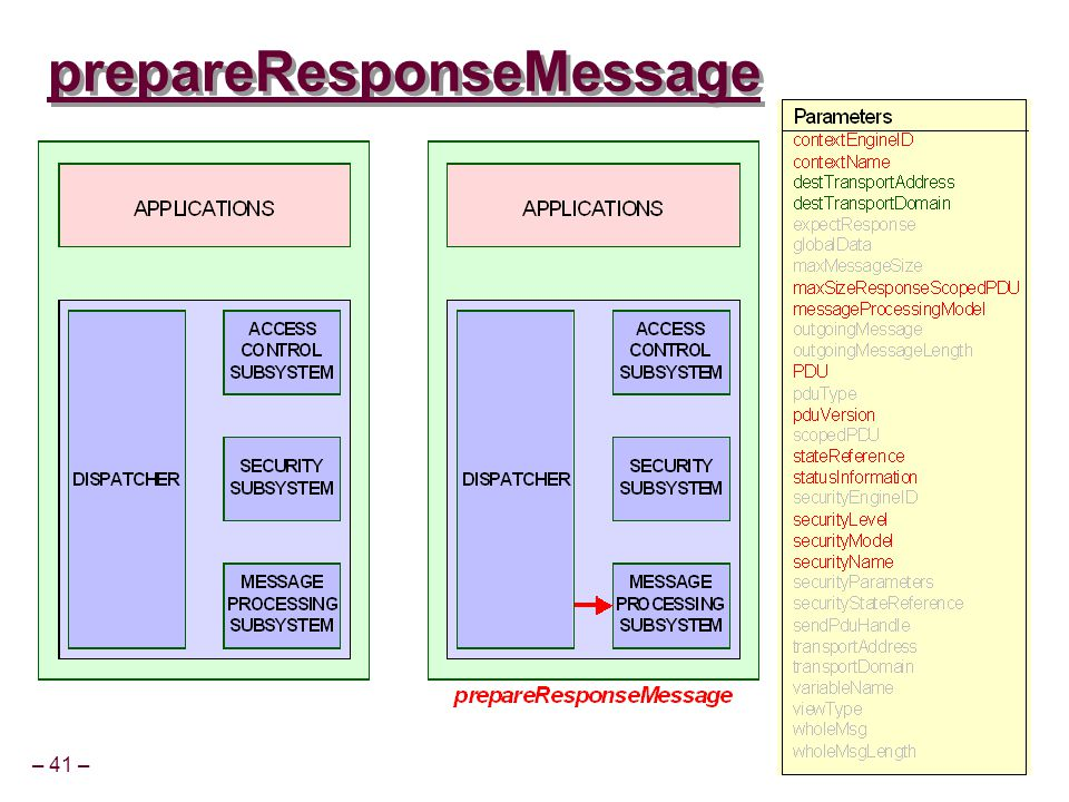 – 41 – CSCE 815 Sp 03 prepareResponseMessage