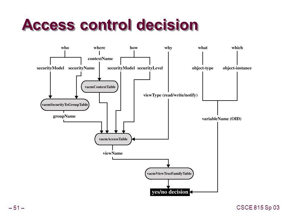 – 51 – CSCE 815 Sp 03 Access control decision