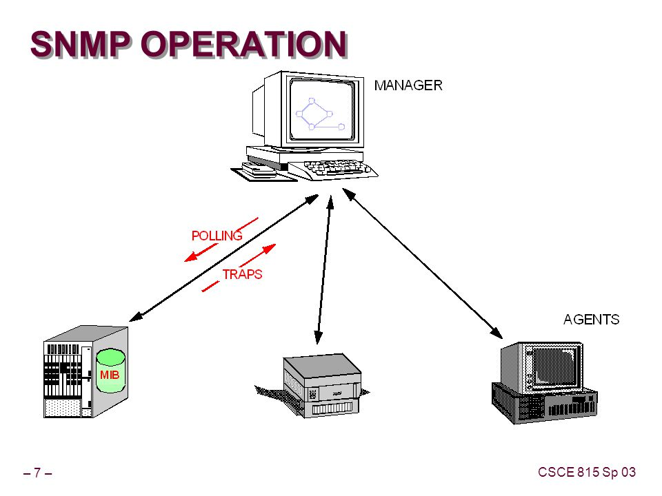 – 7 – CSCE 815 Sp 03 SNMP OPERATION