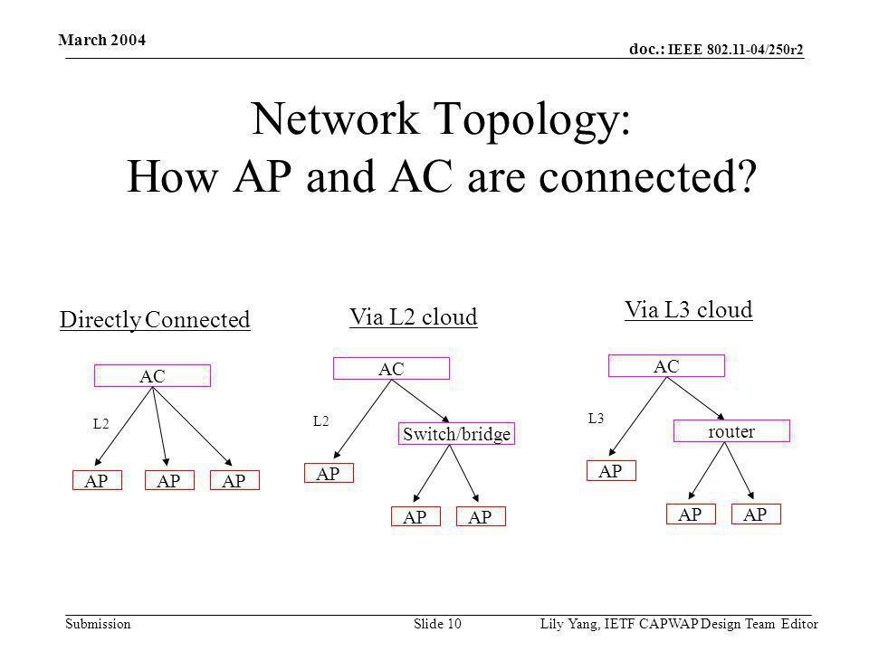doc.: IEEE 802.11-04/250r2 Submission March 2004 Lily Yang, IETF CAPWAP Design Team EditorSlide 10 Network Topology: How AP and AC are connected.