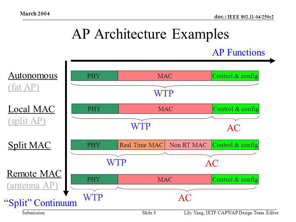 doc.: IEEE 802.11-04/250r2 Submission March 2004 Lily Yang, IETF CAPWAP Design Team EditorSlide 8 AP Architecture Examples Local MAC (split AP) Split MAC Remote MAC (antenna AP) MACPHYControl & config WTP AC AP Functions WTP AC Real Time MACPHYNon RT MACControl & config Autonomous (fat AP) WTP MACPHYControl & config Split Continuum AC WTP MACPHYControl & config