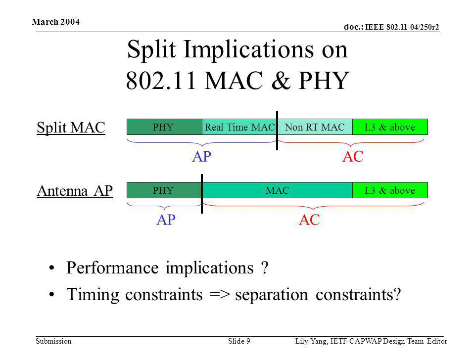 doc.: IEEE 802.11-04/250r2 Submission March 2004 Lily Yang, IETF CAPWAP Design Team EditorSlide 9 Split Implications on 802.11 MAC & PHY Performance implications .