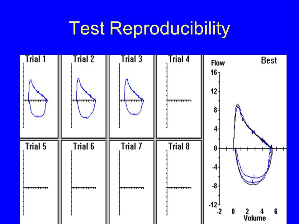 Test Reproducibility