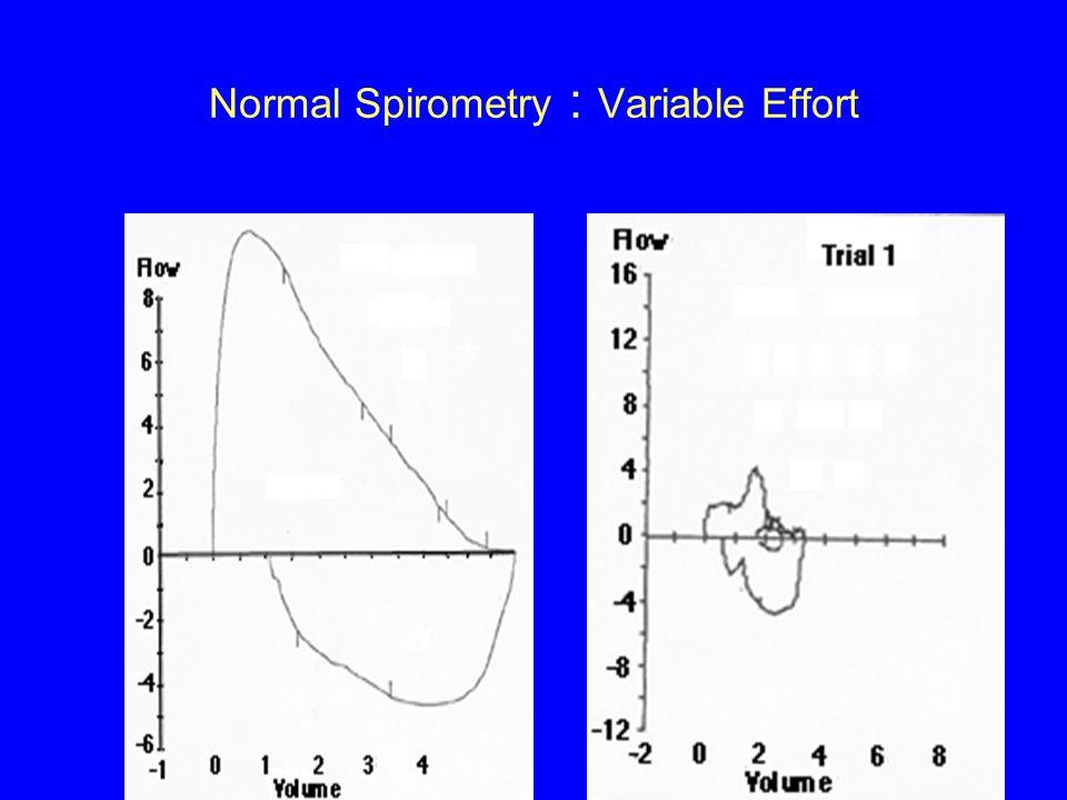 Normal Spirometry : Variable Effort