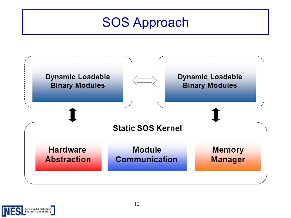 12 SOS Approach Hardware Abstraction Module Communication Memory Manager Static SOS Kernel Dynamic Loadable Binary Modules Dynamic Loadable Binary Modules