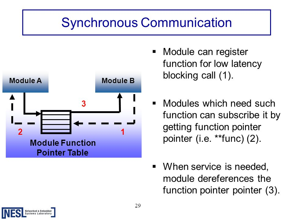 29 Synchronous Communication  Module can register function for low latency blocking call (1).