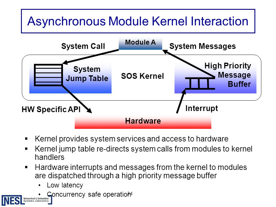 34 Asynchronous Module Kernel Interaction  Kernel provides system services and access to hardware  Kernel jump table re-directs system calls from modules to kernel handlers  Hardware interrupts and messages from the kernel to modules are dispatched through a high priority message buffer Low latency Concurrency safe operation Module A System Jump Table Hardware System Call High Priority Message Buffer HW Specific API Interrupt System Messages SOS Kernel